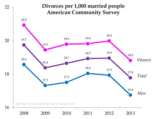 divorce rates.xlsx